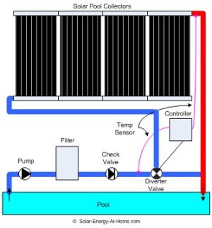 solar pool heating system Solar Pool Heaters For Inground Pools