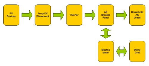 grid_tied_pv_system solar electricity, residential solar power, home solar power systems