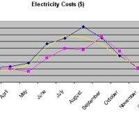 DIY Energy Efficiency Audit
