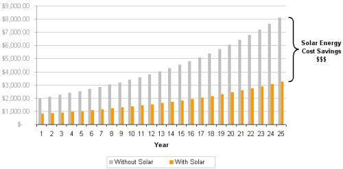 Saving Money With Solar Energy